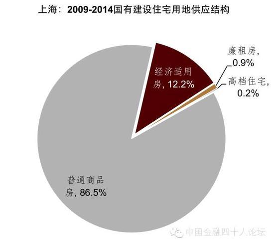 图17 上海的保障房供应不足