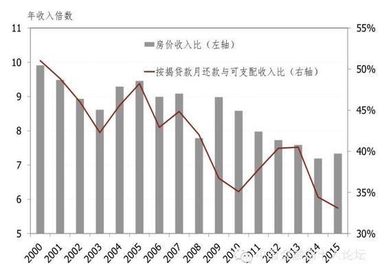 图6 房价收入比及按揭贷款月收款与可支配收入比