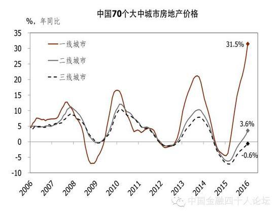 图3 房地产价格同比及环比增速均有所企稳