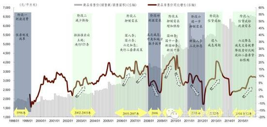 图1 房价在一轮轮政策调控中节节上涨