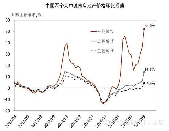 图4 越来越多的城市房价开始回升
