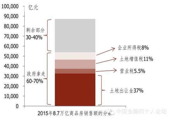 图14  政府的税收和土地出让金占到城镇房价的六到七成