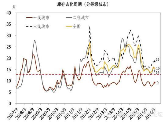 图5 全国范围内住房库存水平平均呈现下降趋势
