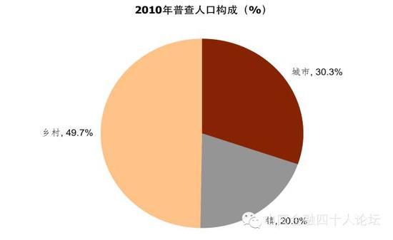 图7 大约有40%的城镇人口常住在镇区
