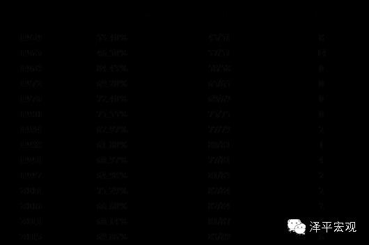 表3 :新加坡历次大选人民行动党的得票率及席位(数据来源:《新加坡人民行动党执政形态研究》,国泰君安证券研究)