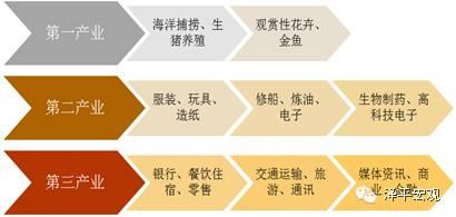 图2: 新加坡三大产业内部结构变化图(数据来源:新加坡产业结构调整研究(1959-1996),国泰君安证券研究)