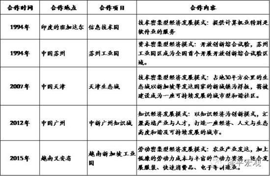表2 :新加坡海外工业园概况(数据来源:国泰君安证券研究)
