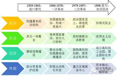 图1 :新加坡四次改革脉络图(数据来源:国泰君安证券研究)