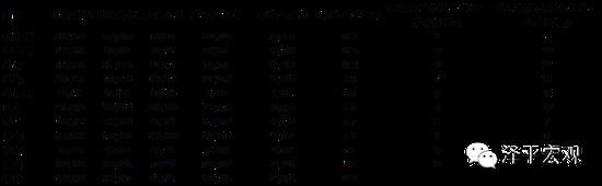 表4 世界各国高级公共服务人员年薪比较(美元)(与制造业人员平均年薪作倍数比较)(数据来源:世界经济论坛:《世界联系》1996年第1期(双月刊),国泰君安证券研究)