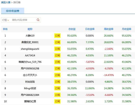 停止5月13日美股开盘的大赛前十名排行榜
