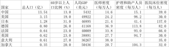 表1 中国与七个发达国家的医疗资源相关指标