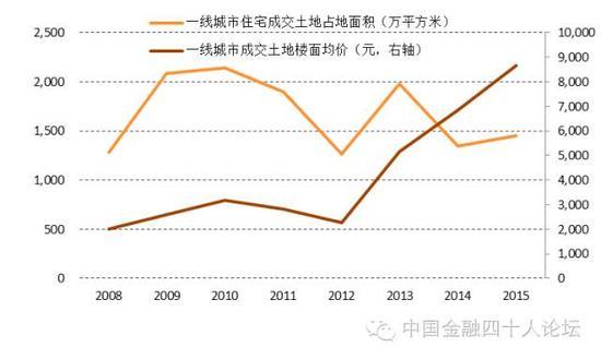 图4 一线城市住宅土地供给下降,土地价格翻番