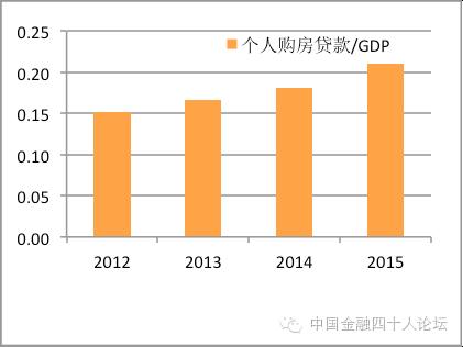 图3 个人住房贷款占GDP之比较低