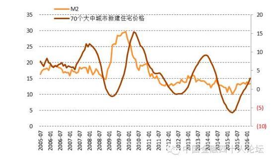 图1 货币是房价上涨的温床
