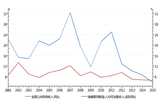 财政收入增速一直高于居民收入增速。 数据来源:Wind资讯(图2)