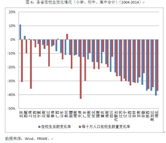 图4:各省在校生变化情况(小学、初中、高中合计)(2004-2014)
