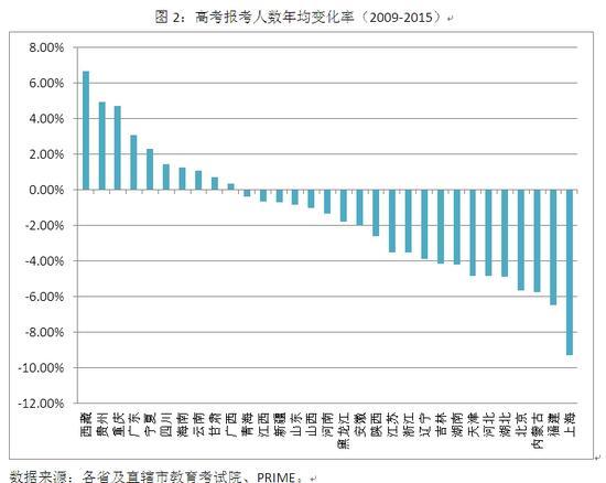 图2:高考报考人数年均变化率(2009-2015)