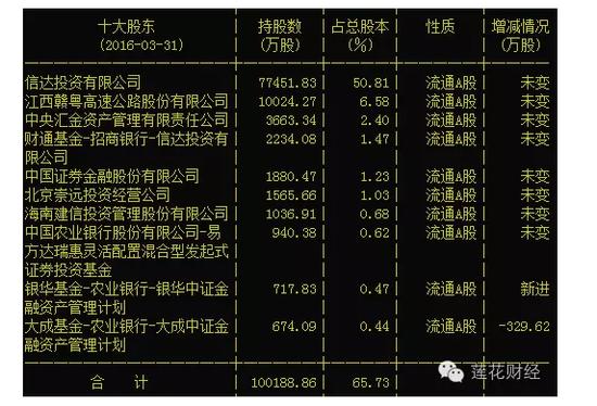"""市值仅77亿的信达地产半年花154亿抢两""""地王""""!"""