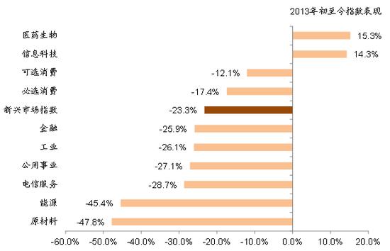 图表6: 2013年初至今,医药生物,信息科技表现最好,消费板块也录得一定相对收益