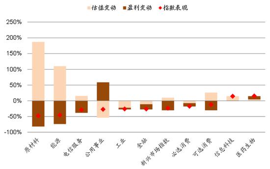 图表7而表现疲弱的板块如原材料、能源、电信服务则主要受到盈利负增长的拖累