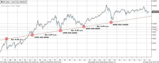 焦点图表三:恒指也有上升基线。但是QE延续了08年以来市场的运行周期
