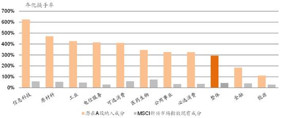 图表21: 从流动性来看,A股的交投活跃度远超MSCI新兴市场指数成份