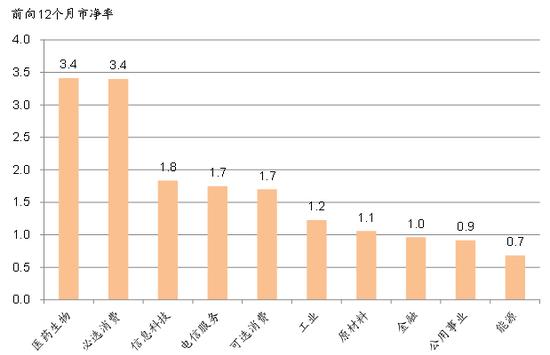 图表9: 能源、公用事业、金融估值相对较低