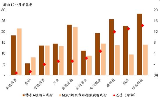 图表18: 估值层面,相比MSCI新兴市场指数成份,A股估值整体偏贵,其中信息科技差距最大