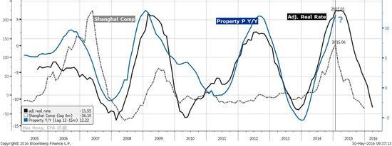 焦点图表五:实际利率一般领先股市约六个月,这个指标正在触底