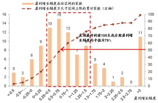 图表15: 2013年以来,MSCI新兴市场指数表现最好的前100支成份股盈利增长79%(中位数)
