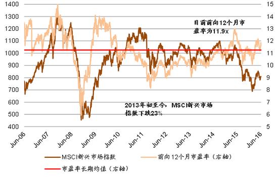 图表4: 2013年初至今,MSCI新兴市场指数下跌23%;当前前向12个月市盈率略高于长期均值水平