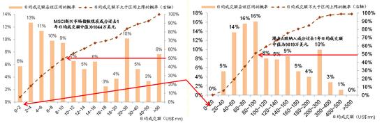 图表22: 潜在A股纳入成份的成交额(中位数)是MSCI新兴市场指数成份的9倍