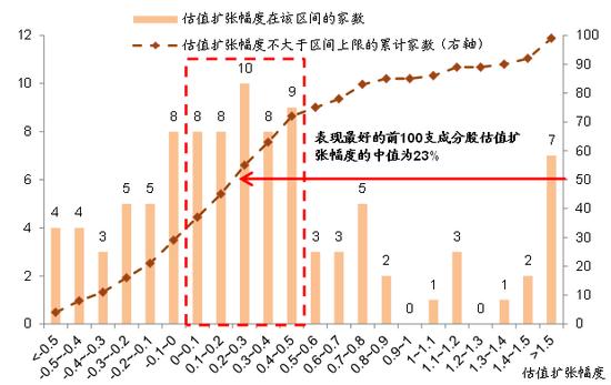 图表16: …估值扩张23%(中位数)