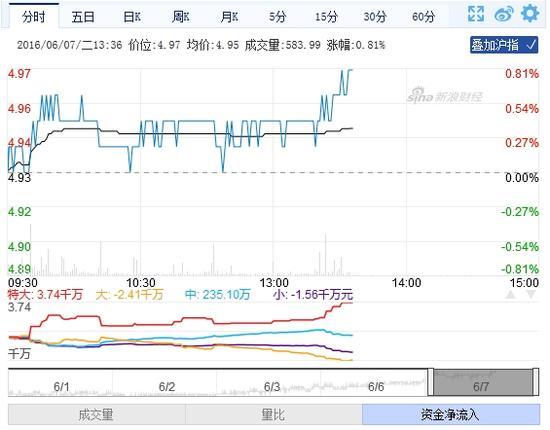 快讯:建设银行14连阳 股价微涨近1% 大盘 板块