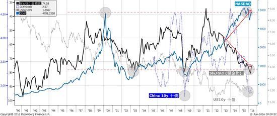 焦点图表四:传统风险指标反映避险情绪高涨,但标普500仍然接近历史高位,纳指则呈双顶形态。资料来源:彭博,交银国际