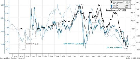 焦点图表五:人民币贬值预期接近历史低位,反映了工业增长放缓,准备金率下调以及资本外流的压力。资料来源:彭博,交银国际。