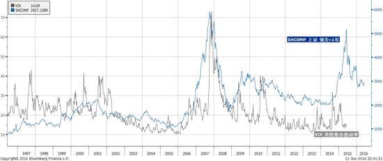 焦点图表二:'伟大的中国泡沫'的破灭预示着全球波动性的暗涌。资料来源:彭博,交银国际