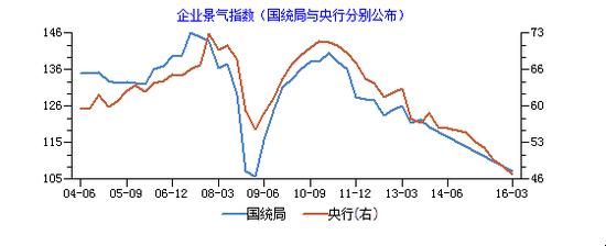 企业景气指数直线下滑