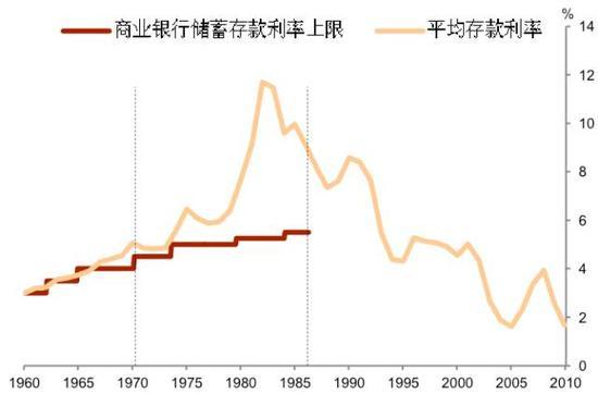 图1 随管制放松,美国平均存款利率突破利率上限