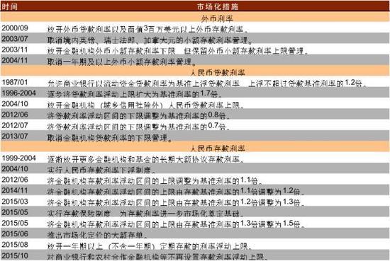 表1 中国放开银行利率所采取的主要措施