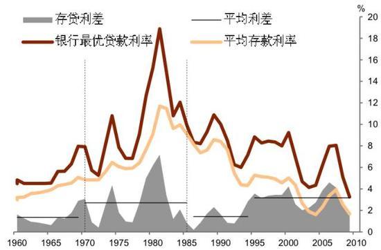 图2 美国利率去管制化后,存贷利差收窄