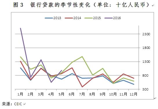 图3 银行贷款的季节性变化(单位: 十亿人民币)