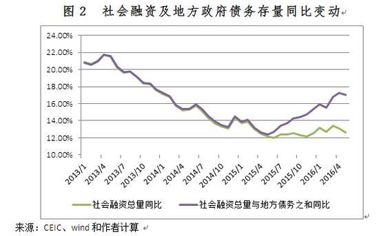 图2 社会融资及地方政府债务存量同比变动