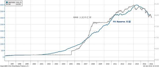 """焦点图表五:去年""""伟大的中国泡沫""""的破灭早已预示了当下全球的波动性事件。"""
