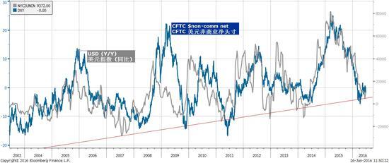 焦点图表四:不断减少的外汇储备显示人民币贬值的长期压力犹存