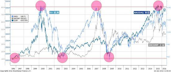 焦点图表一:欧洲和中国早已见顶。全球股指显著的重叠顶部。美股也将见顶