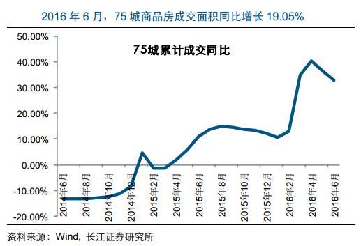 6月全国代表大会_6月全国房市整体走弱 大上海豪宅却风生水起