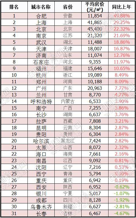 6月省会城市房价涨跌情况。 数据来源:中国房价行情平台