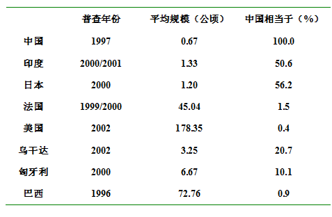 图:世界土地经营平均规模比较