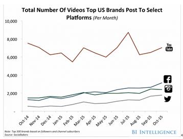 美国顶尖公司在各交际渠道视频投进比照图 (数值来历 Business Insider)